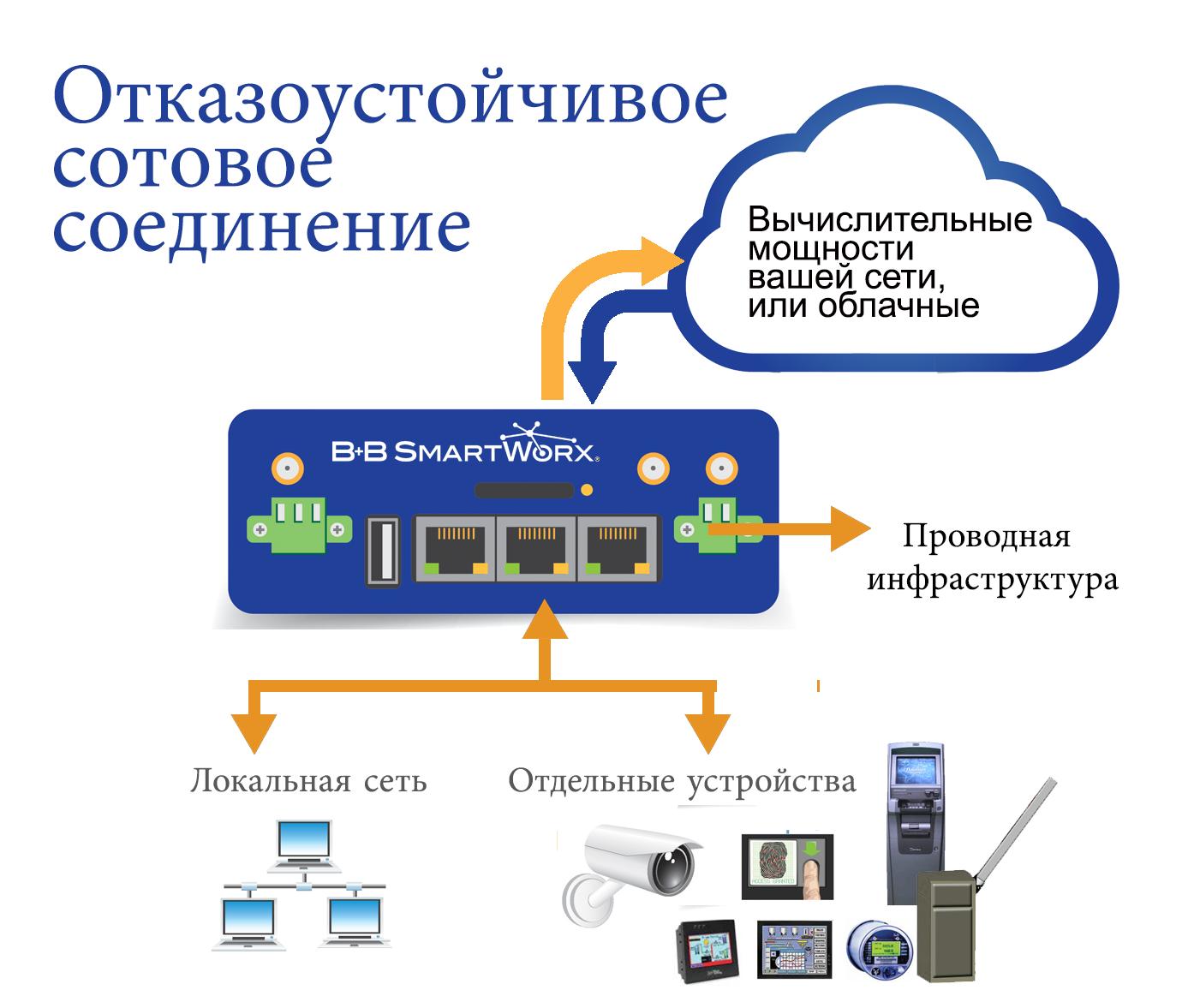 Пользовательский модуль DNP3 Outstation