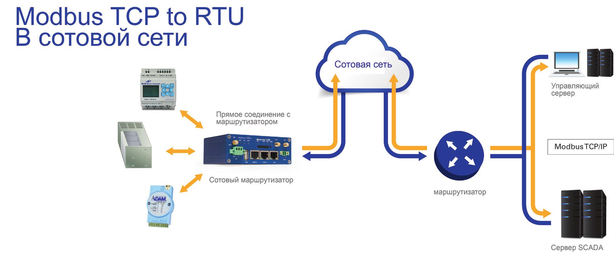 Пользовательский модуль Modbus RTU to Modbus TCP/IP